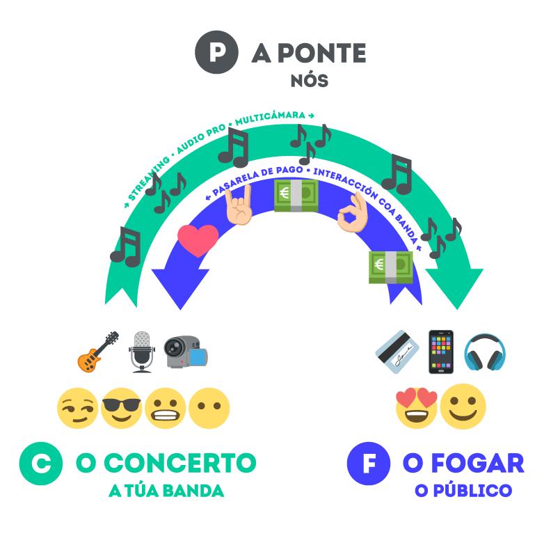 Paco Nogueiras e Fernando Barroso inauguran esta proposta dos Estudios A Ponte
