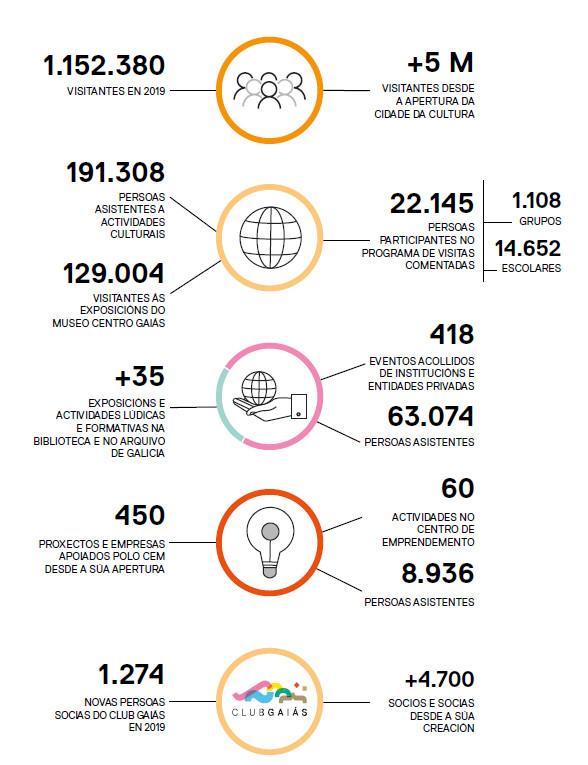 Resumo das cifras da Memoria da Cidade da Cultura 2019