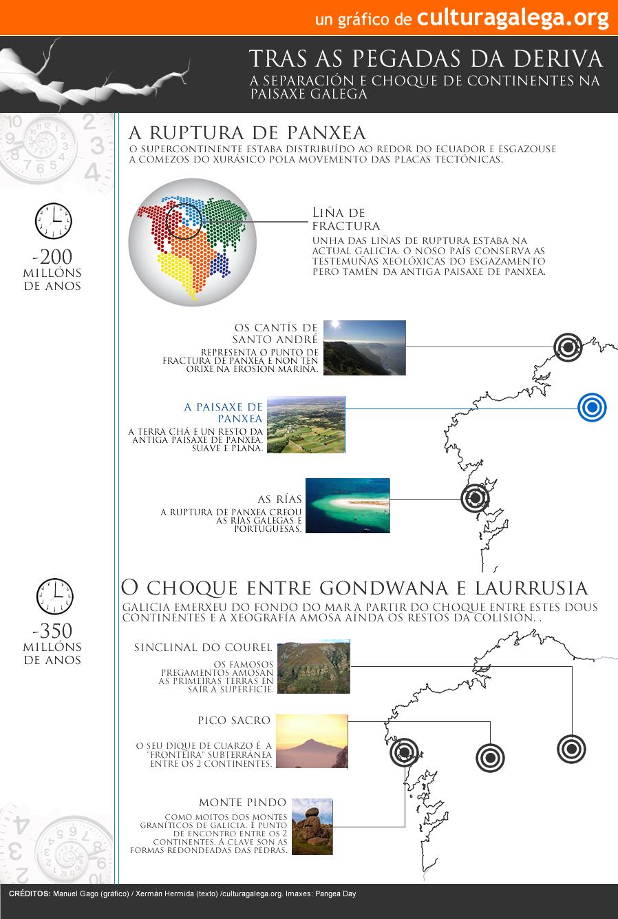 Gr�fico: Continentes e Fracturas na xeolox�a de Galicia