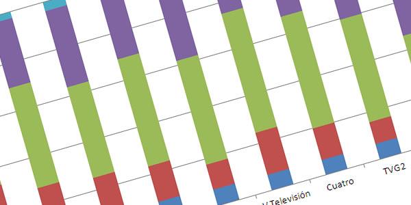 As estatísticas revelan as diferencias de clase económica no consumo de medios en Galicia