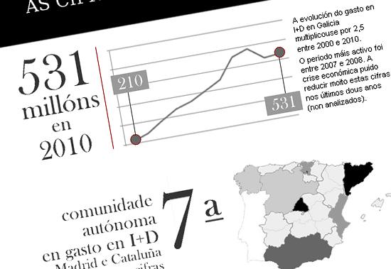 Destacamos os datos de produtividade do informe A Ciencia en Galicia