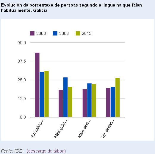 Desde 2003 a cifra de falantes monolingues baixou doce puntos
