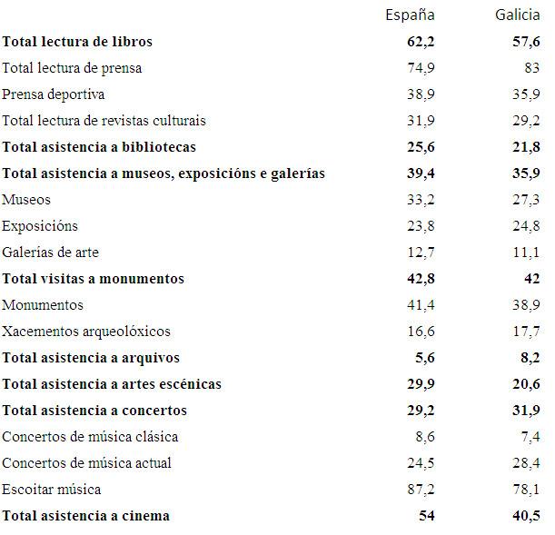 Resumo da comparativa España-Galicia dos principais indicadores anuais de participación cultural